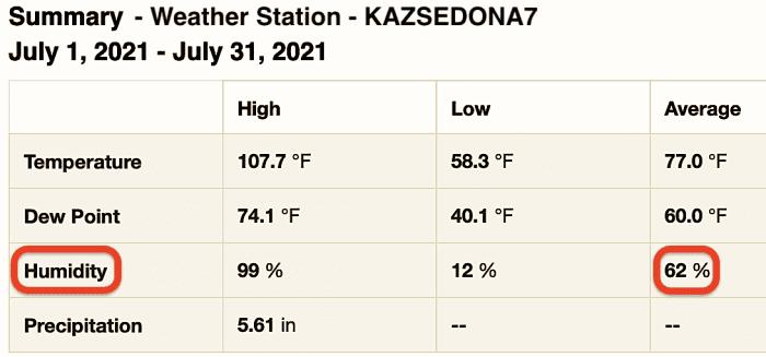 July 2021 Sedona weather summary