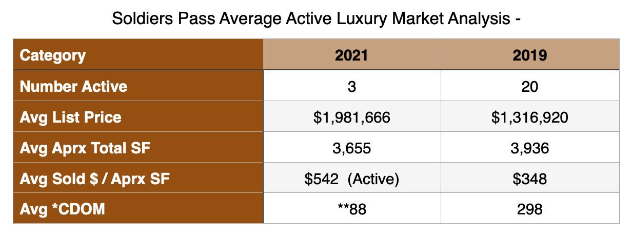 2021 - Active AverageLuxury Market in Soldier's Pass
